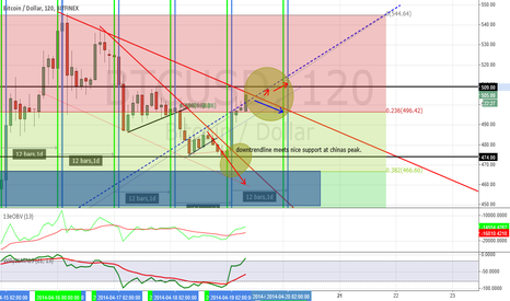 BTCUSD: next few hours determine where we headed