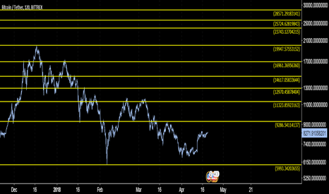 BTCUSDT: BITCOIN USD THE CLEANEST CHART YOU WILL SEE!