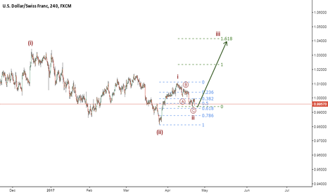 USDCHF: Possible Wave 3 to follow completion of Wave 2 (ZigZag)