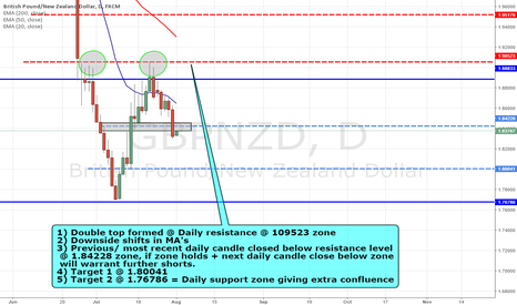 GBPNZD: GBPNZD CONTINUATION OF DOWNTREND?