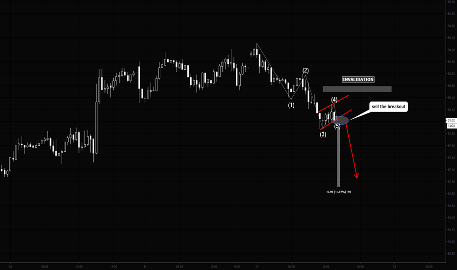 USOIL: CRUDE Oil Short at the brakout of the flag