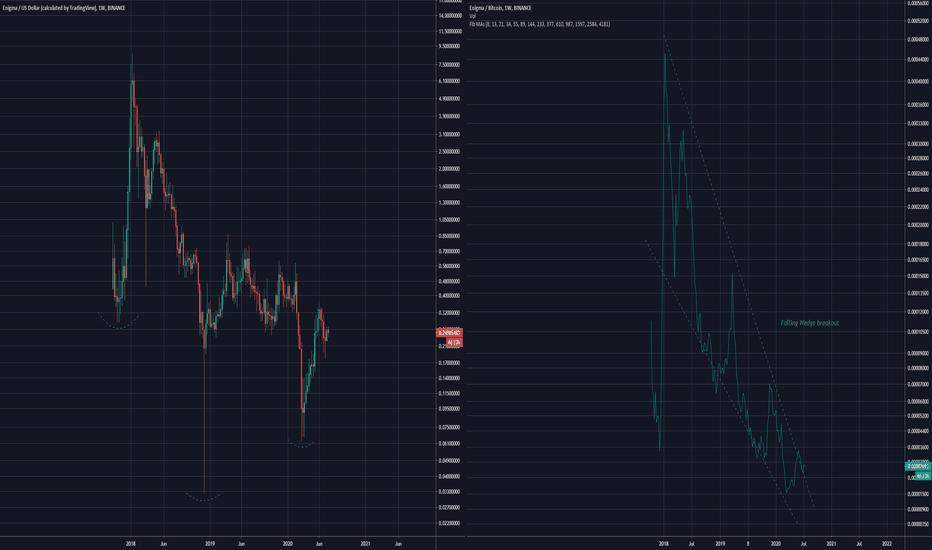 ENG ETH Live kainų diagrama Enigma / Ethereum realaus laiko diagrama ir rinkos dangtelis