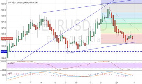 EURUSD: EUR USD : long opportunity