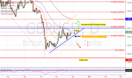 GBPUSD: GU_ascending triangle (continued)