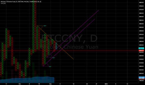 BTCCNY: triangle