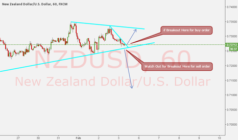 NZDUSD: NZDUSD SETUP is Building Up