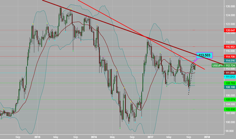 USDJPY: 3 year resistance line is hard to break