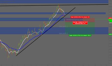 EURGBP: EURGBP Short opportunity low risk