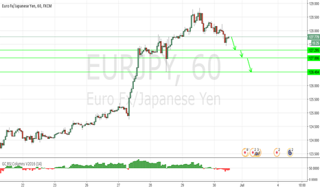EURJPY: The downside prevails