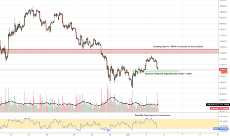 XBTUSD: #BTC #Bitcoin possible chance here for a long entry with a