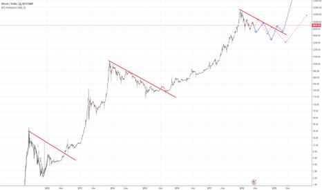 BTCUSD: Возможно ещё год падения