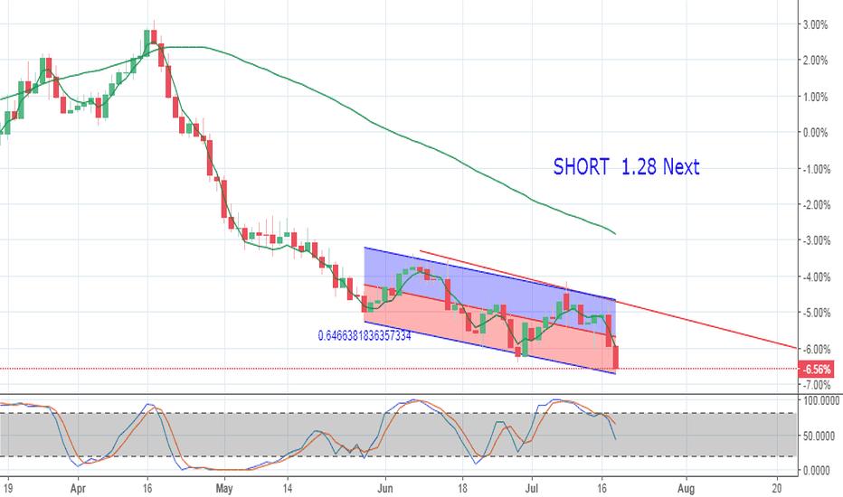 GBPUSD: Looking weak SHORT  GBP/USD