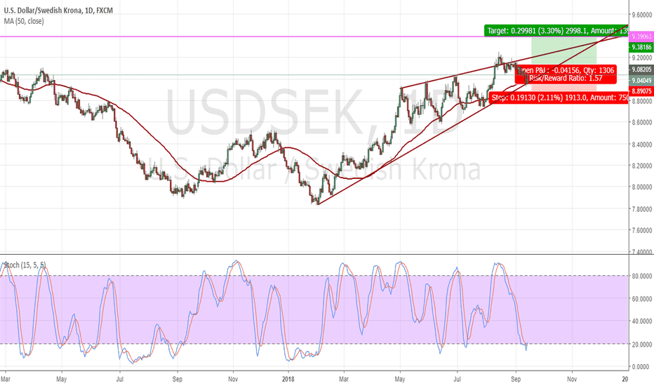 USDSEK: Continuation of daily up trend in USDSEK