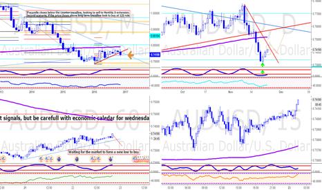 AUDUSD: AUDUSD Market overview