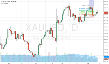XAUUSD: short xauusd for short to intermediate term