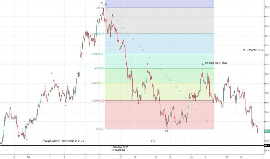 DXY: US Dollar Index bearish scenario intact.