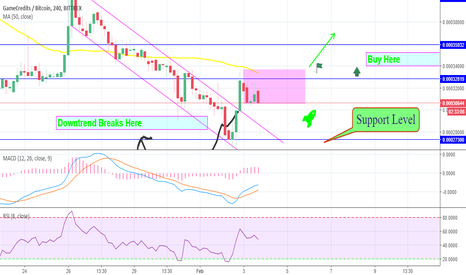 GAMEBTC: GAMEBTC Price Analysis Long Term