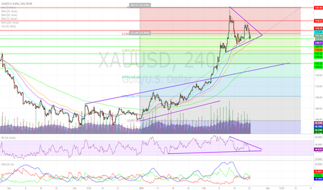 XAUUSD: Gold Intraday Technicals