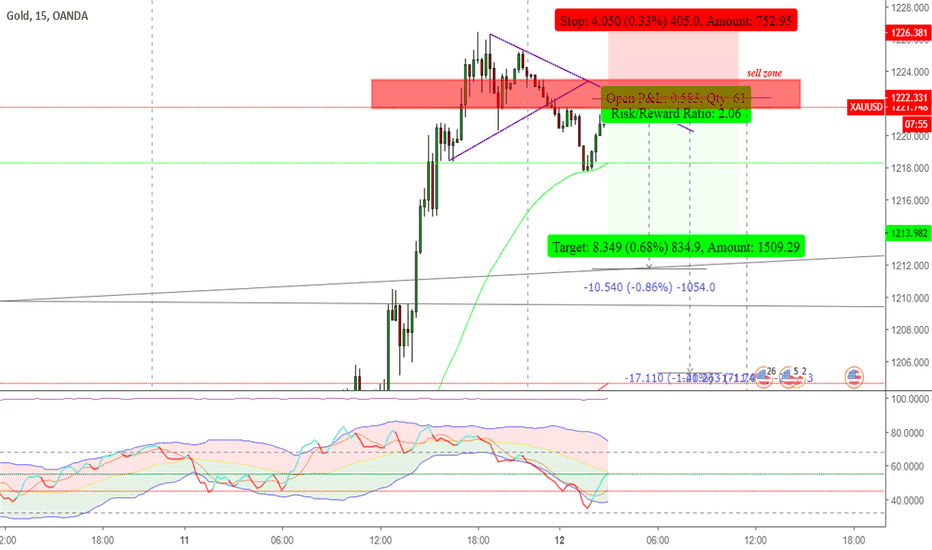 XAUUSD: Sell gold now for scalping