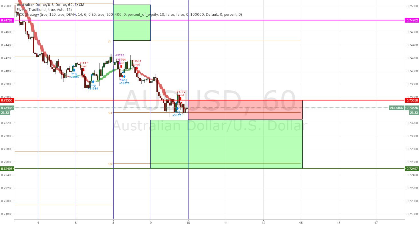 AUDUSD SellStop