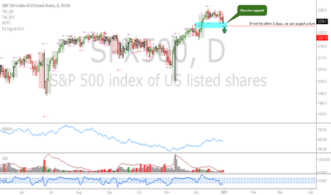 SPX500: SPX: In an uptrend...oversold into support