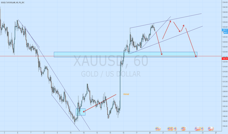 XAUUSD: Gold shorts in play.