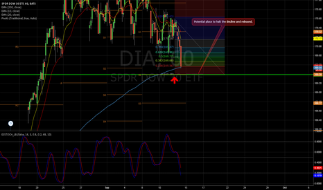 DIA: Long on DOW