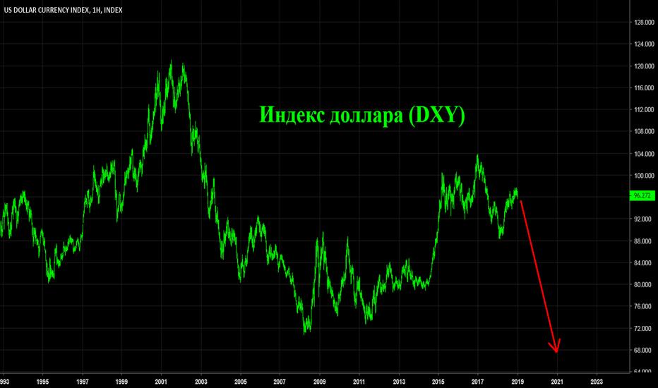 DXY: Индекс доллара в 2019 году