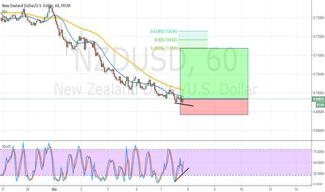 NZDUSD: NZDUSD - H1 - Bullish Idea