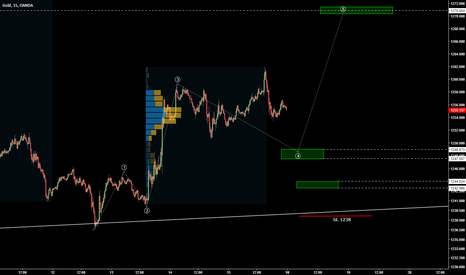 XAUUSD: Buy setup in gold