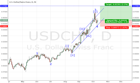 USDCHF: Buying 5th wave