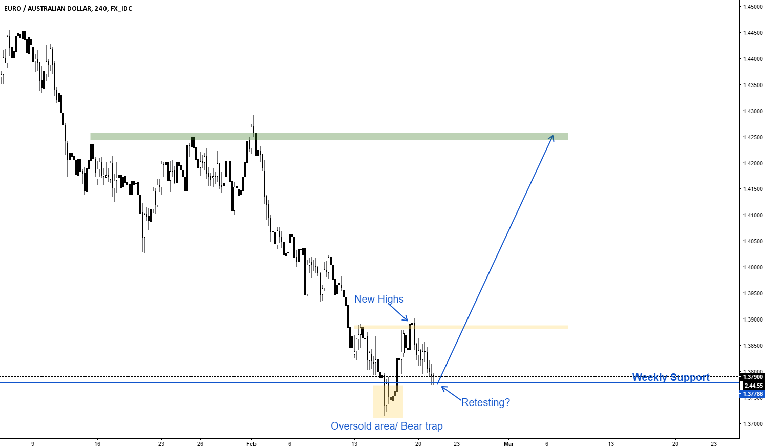EURAUD - Bulls returning?