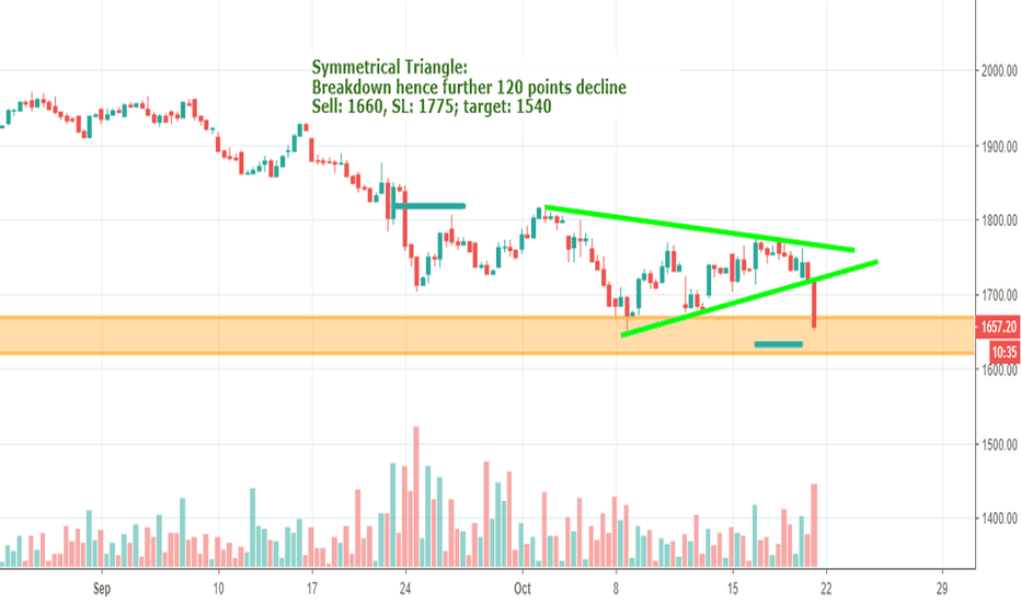 HDFC: HDFC : to see 1550 levels soon