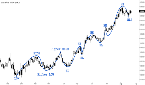 EURUSD: Trading Fundamentals: Up,Down and Sideways Trends (Part 2)