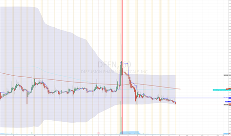 DFFN: $DFFN Bottom play, buy break with volume $2.80