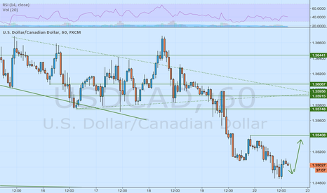USDCAD: First going short, second going long