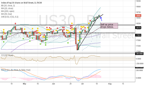 US30: Sell Here. Overbought