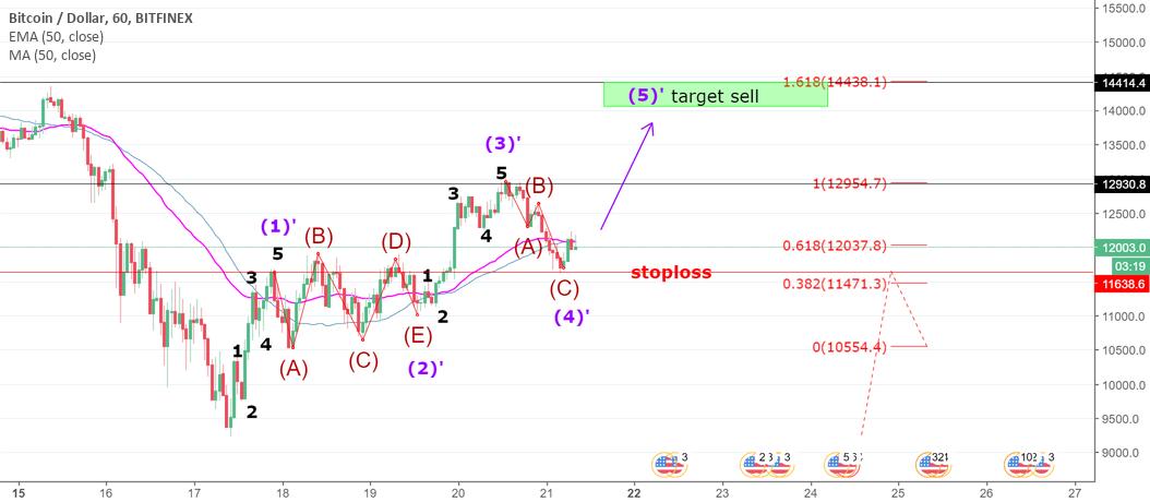 BTC - Short Term Target
