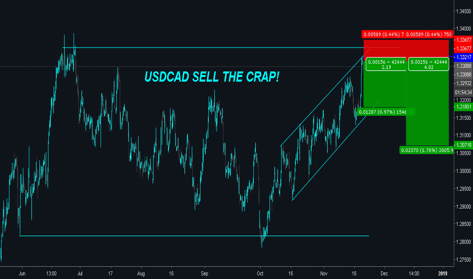 USDCAD: USDCAD is Currently OVERBOUGHT - TIME TO SELL!