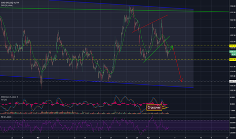 GOLD: GOLD Plausible price action
