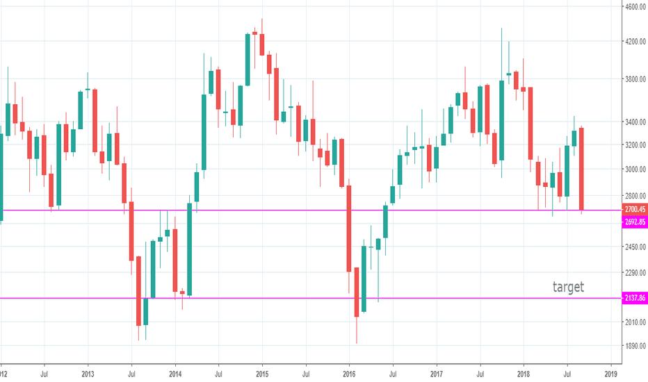 CNXPSUBANK: Nifty PSU Bank Index - looks weak