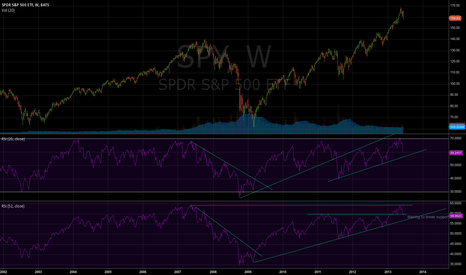 SPY: Maybe is the end of the long term uptrend.