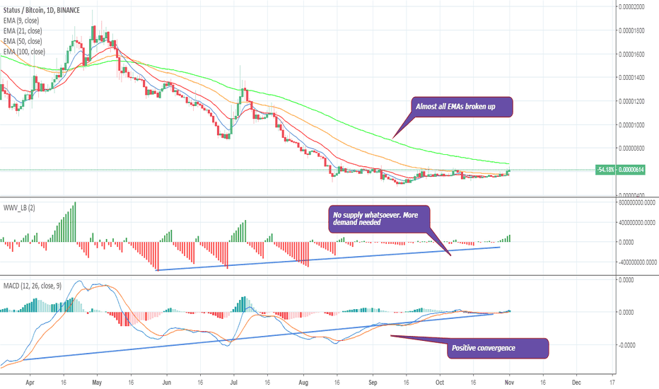 SNTBTC: SNT – STATUS – 86% sell-off – 1140% profit/loss ratio