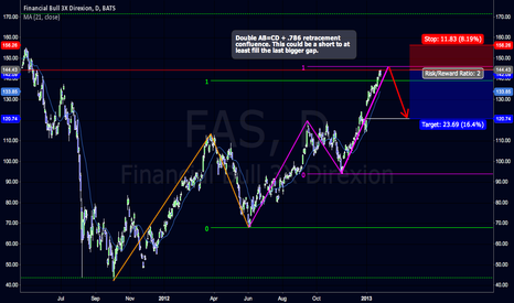 FAS: Double Confluence