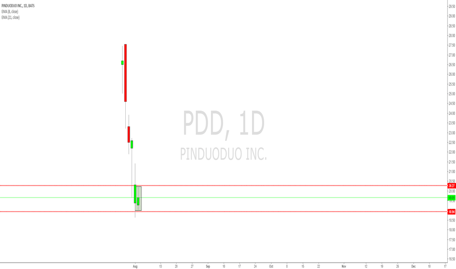 PDD: PDD 1st inside day after IPO,let's see how momentum works