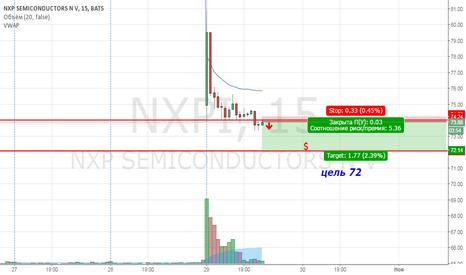 NXPI: NXPI продажа внутри дня.