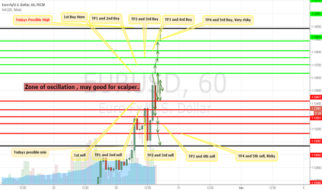 EURUSD: EUR USD Result of analysis based on volatility.