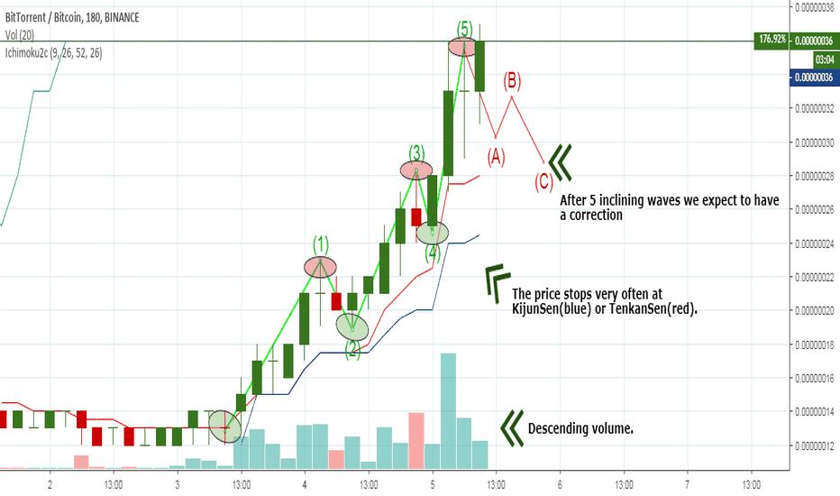 BTTBTC: BitTorent – Ride or Die! Trading manual.