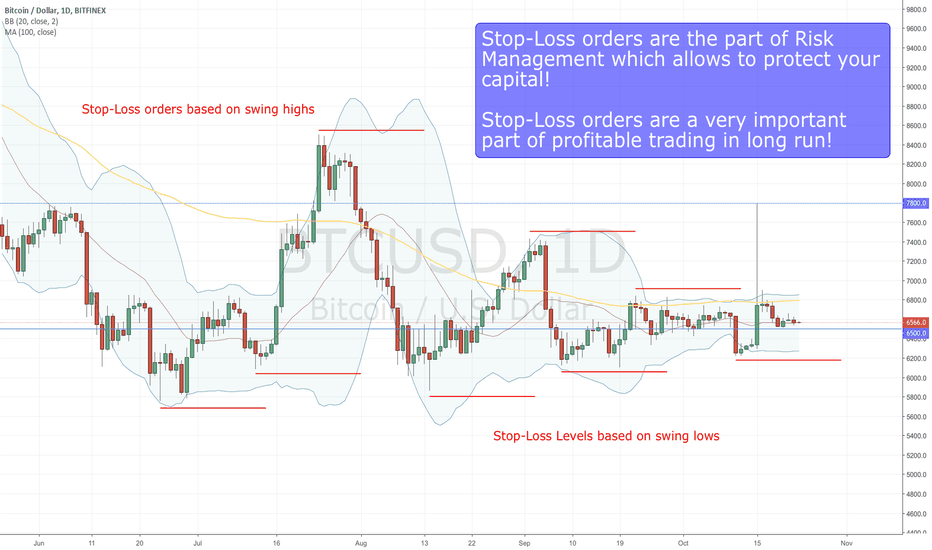 BTCUSD: Stop-Losses, useful, mandatory or just nice to have? - Part 1