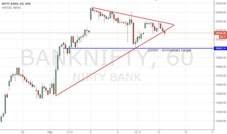 BANKNIFTY: BankNifty - Short trade is open.